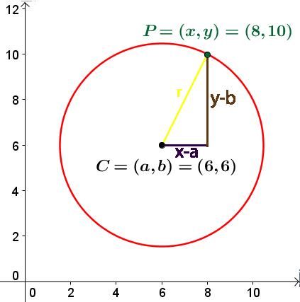 cirklens ligning